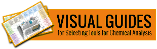 Visual Guides for Selecting Tools for Chemical Analysis - by Nanolab Technologies