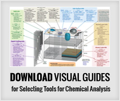 Nanolab's Visual Guides for Selecting Tools for Checmical Analysis - Available for Download