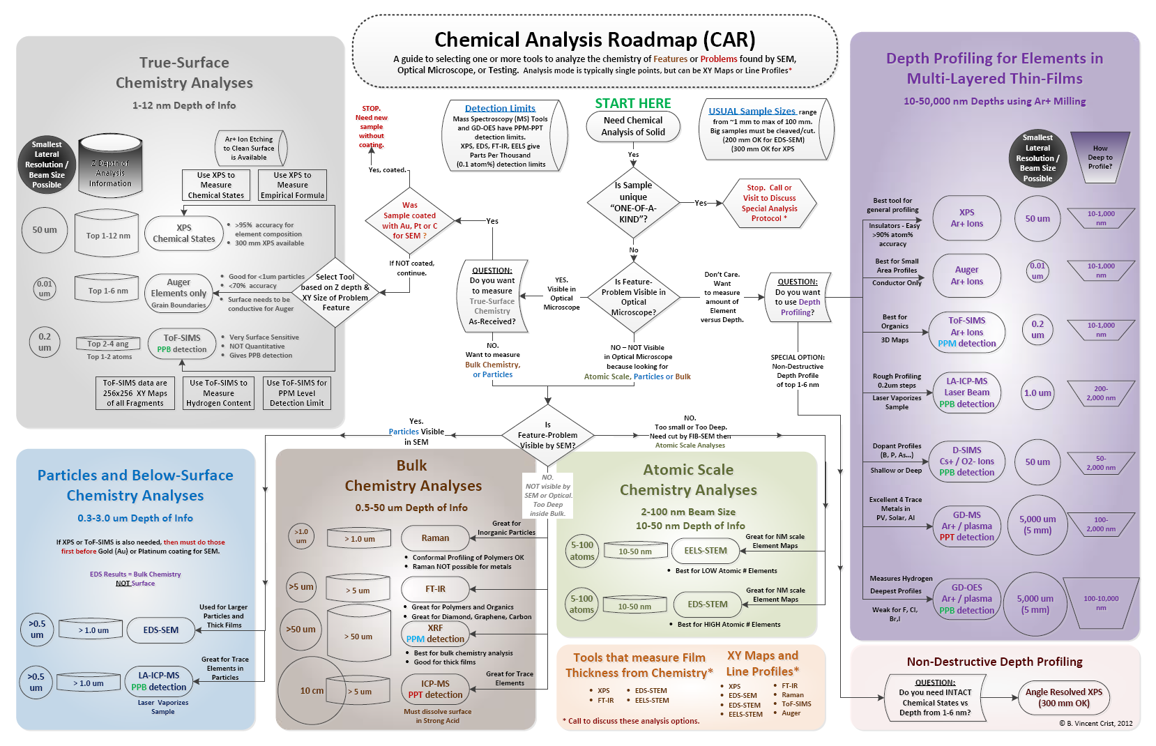 visual guides to selecting tools for chemical analysis