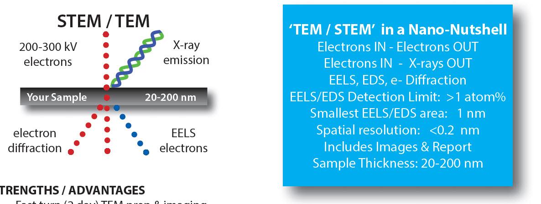 STEM-EELS / EDS - For Elemental Content Measurement | Nanolab
