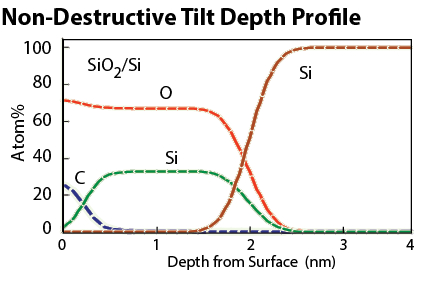 Electron Spectroscopy for Chemical Analysis (XPS)   Nanolab Technologies