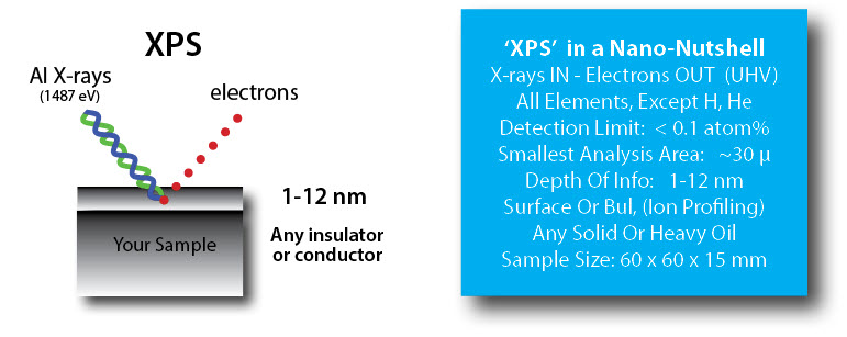 XPS Analysis Application Service at Nanolab Technologies